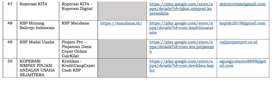 Foto: Daftar Aplikasi Pinjaman Online Koperasi di Playstore (Dok. OJK)